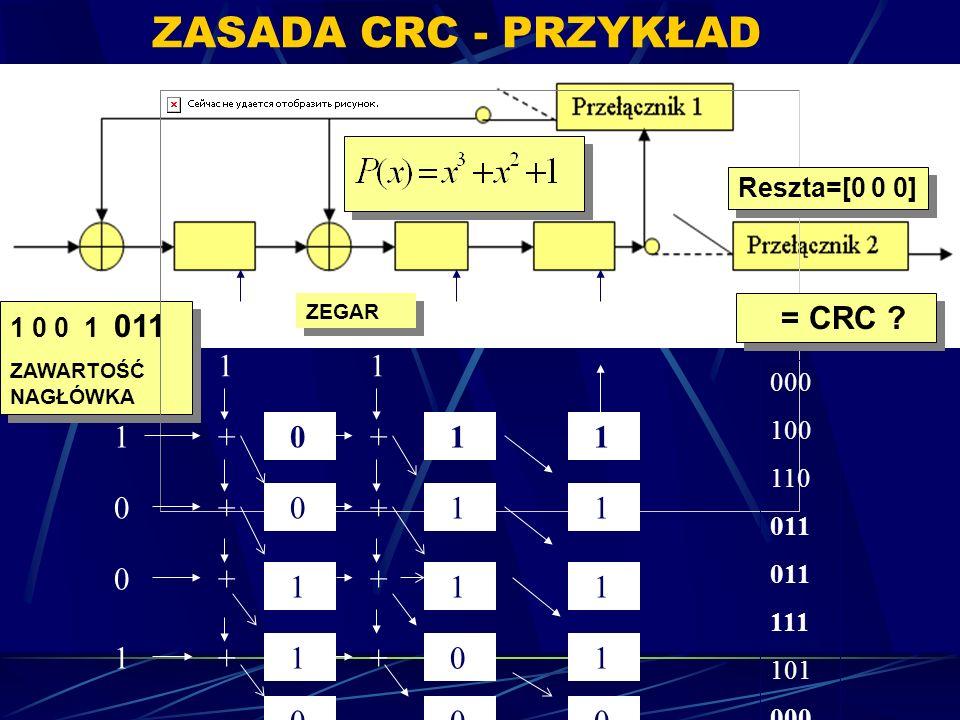 ZASADA CRC - PRZYKŁAD = CRC 00 1 + 01 Reszta=[0 0 0] 1 0 0 1 011 000